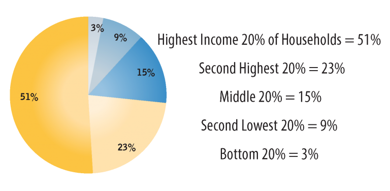 Figure 4: Household Income Inequity