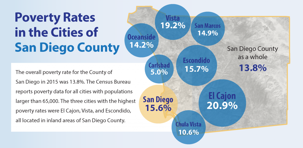 Poverty Rates in the Cities of San Diego County