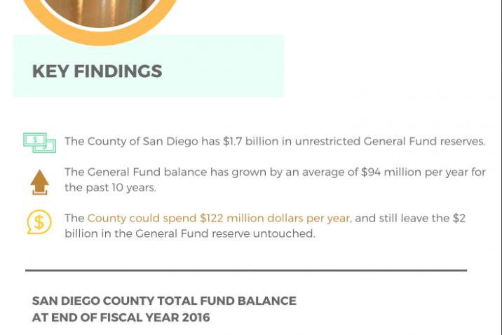 Summary of San Diego County Fund Balances FY 2016 (2017)