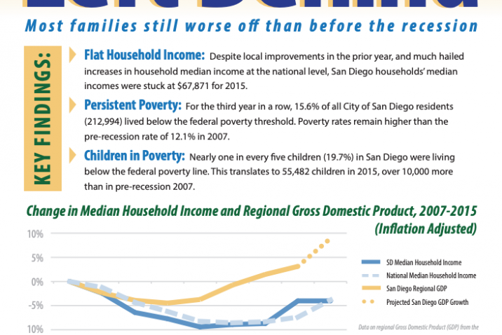 Poverty and Income in the City of San Diego (2017)