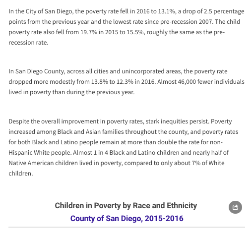 Web report: San Diego County Poverty Rates Dropped in 2016, but Inequity Persists (2017)