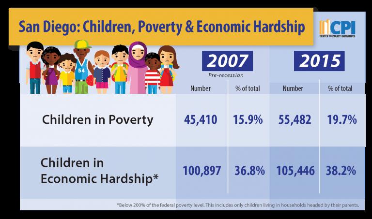 San Diego: Children, Poverty & Economic Hardship