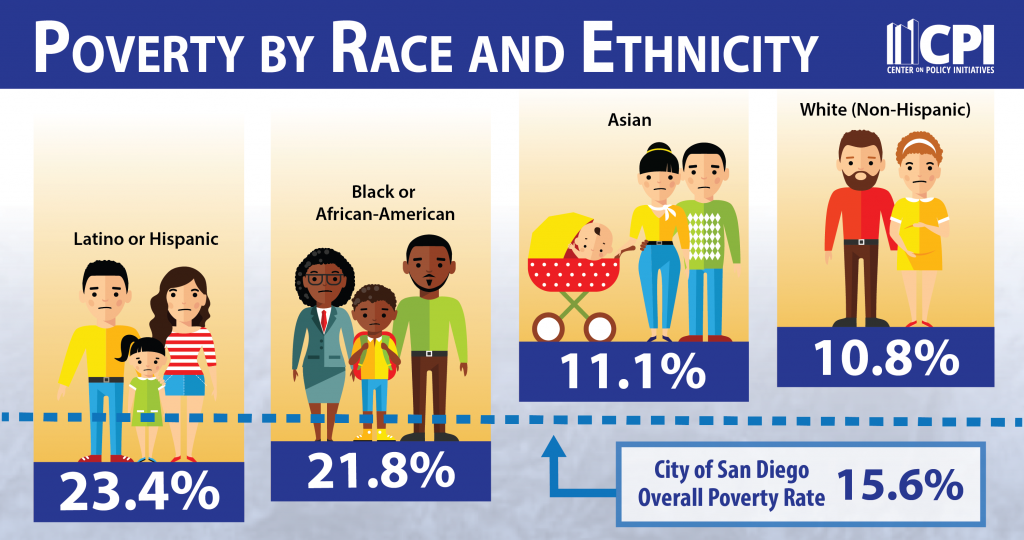 San Diego City Poverty by Race and Ethnicity, 2015