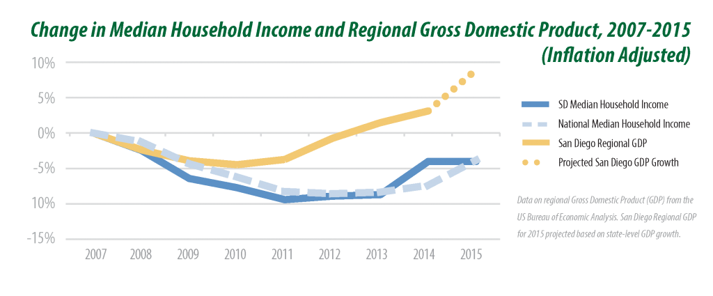 Chart: Change in Median Household income and Regional GDP, 2007-2015